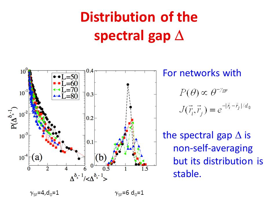 Distribution of the spectral gap 
