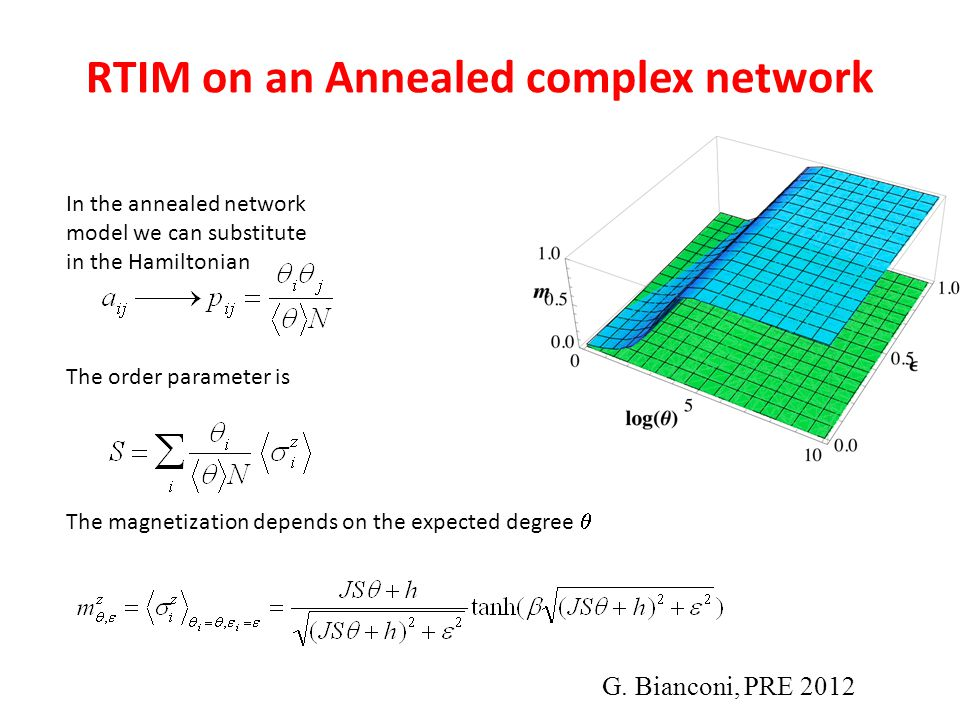 RTIM on an Annealed complex network
