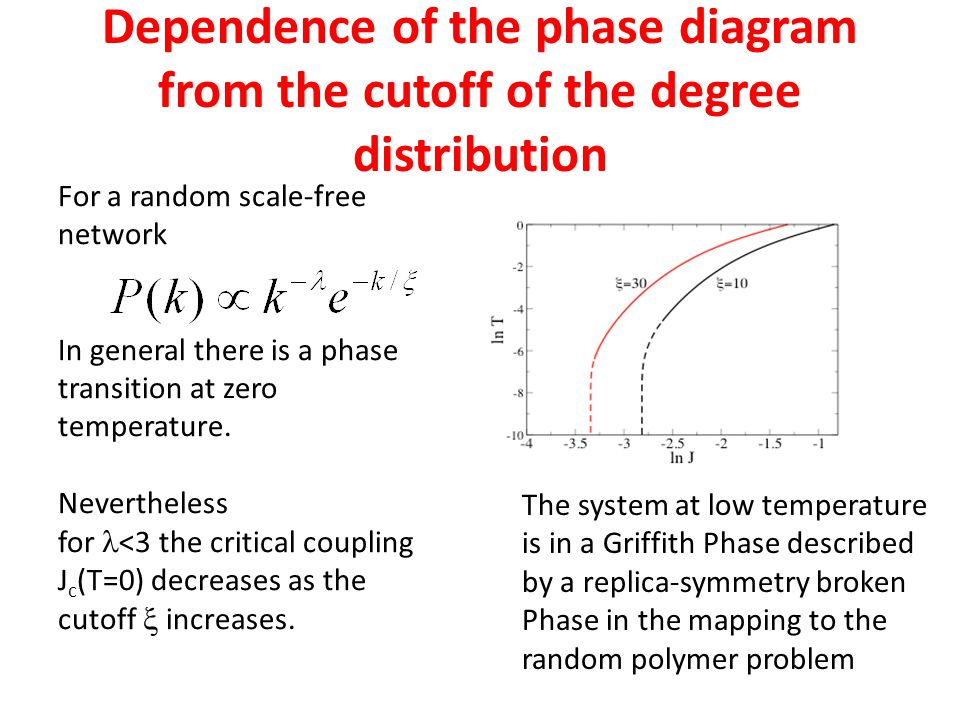 Dependence of the phase diagram from the cutoff of the degree distribution