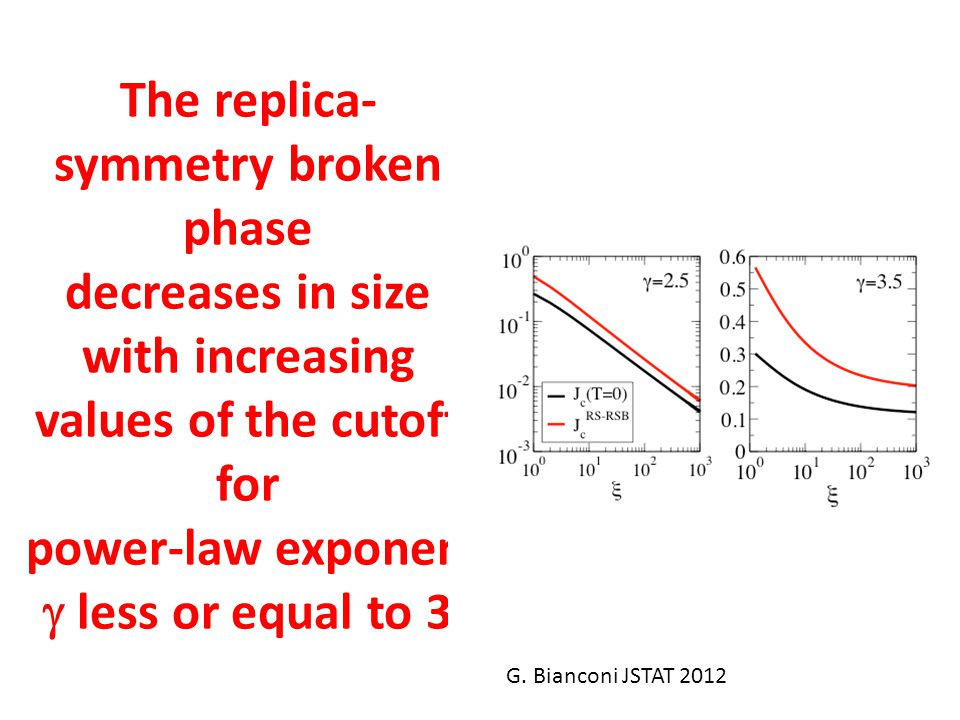 The replica-symmetry broken phase decreases in size with increasing values of the cutoff for power-law exponent g less or equal to 3