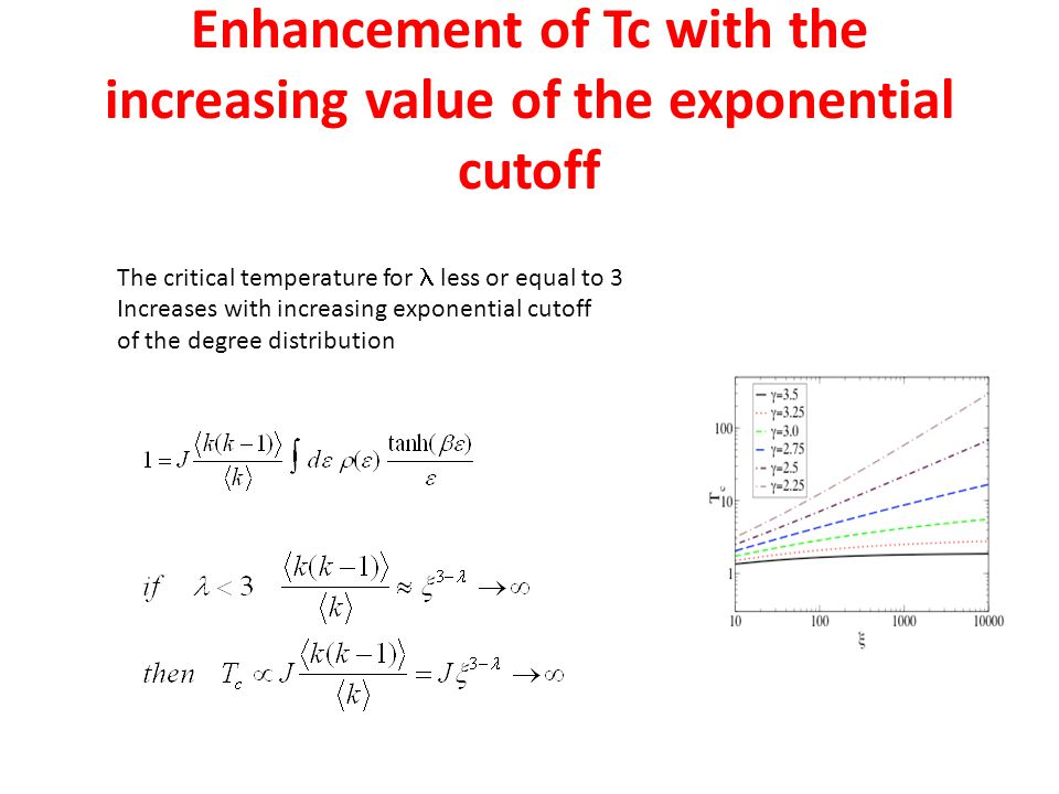 Enhancement of Tc with the increasing value of the exponential cutoff