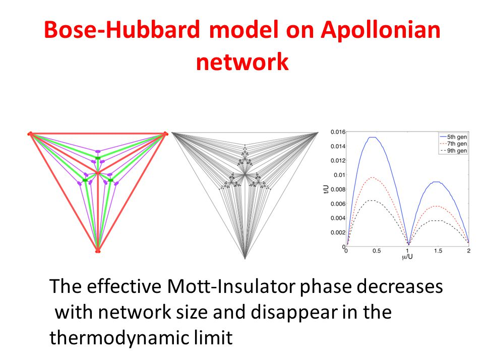 Bose-Hubbard model on Apollonian network