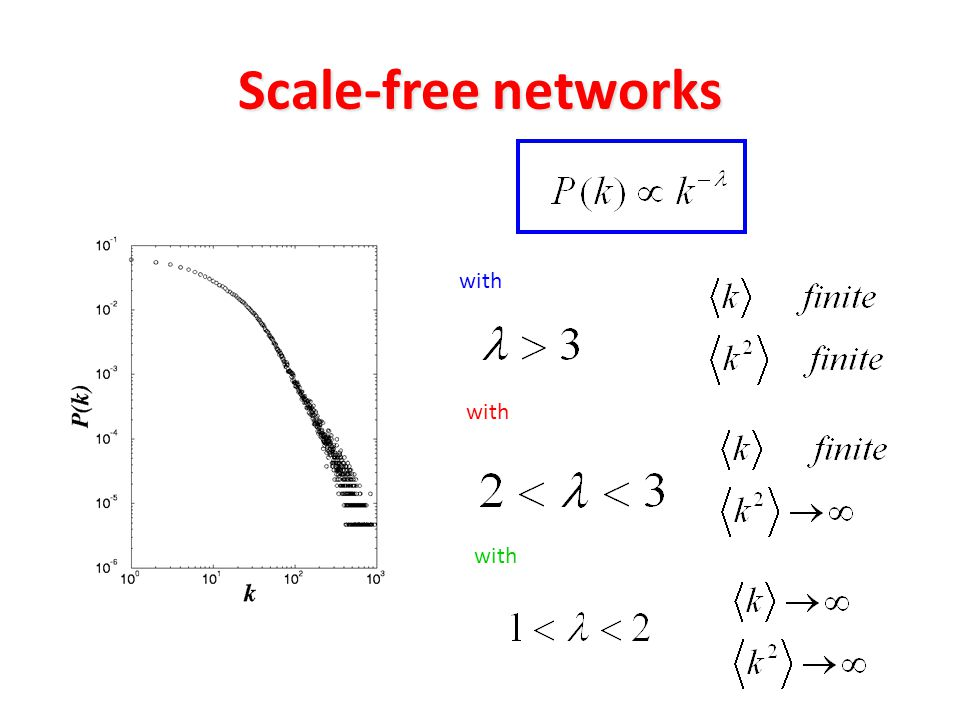 Scale-free networks with with with