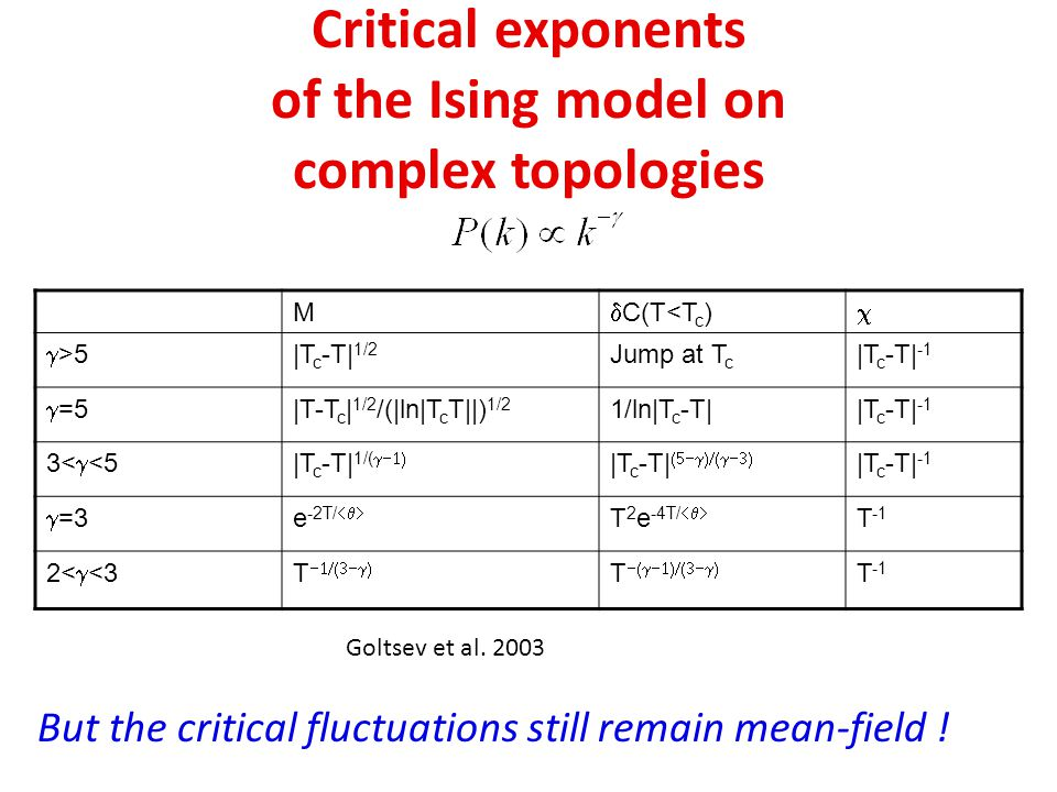 Critical exponents of the Ising model on complex topologies
