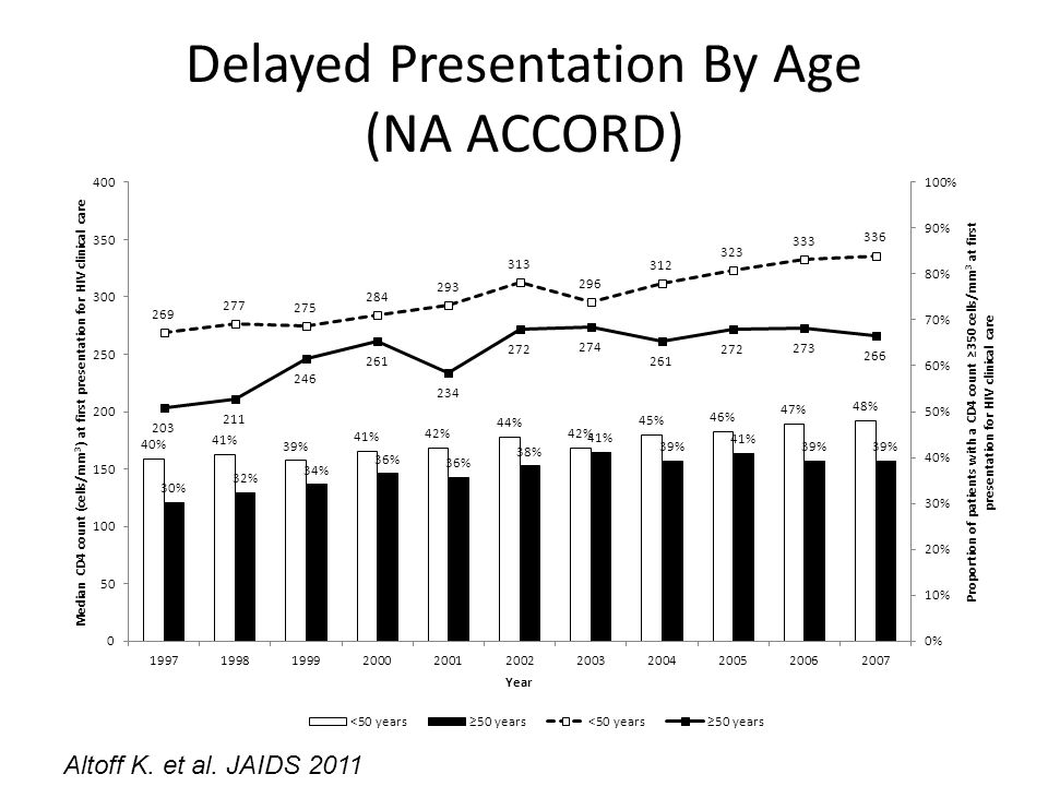 Delayed Presentation By Age (NA ACCORD)
