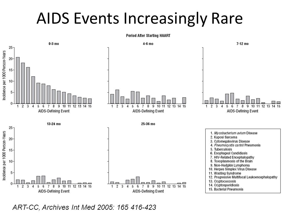 AIDS Events Increasingly Rare