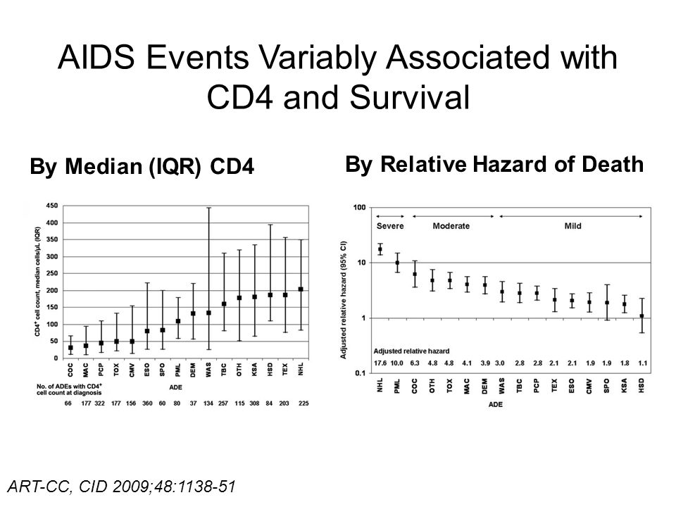 AIDS Events Variably Associated with CD4 and Survival