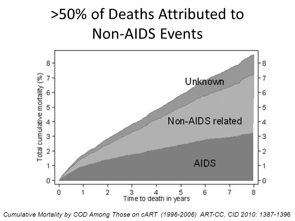 >50% of Deaths Attributed to Non-AIDS Events