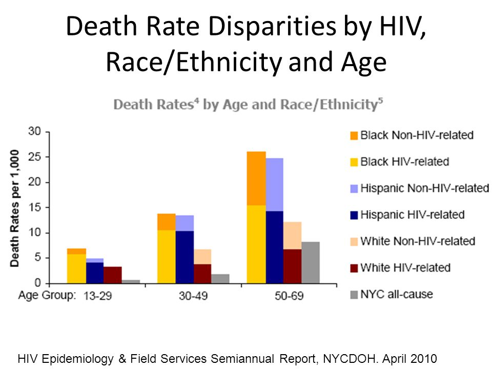 Death Rate Disparities by HIV, Race/Ethnicity and Age