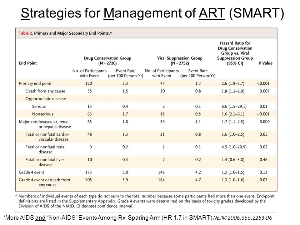Strategies for Management of ART (SMART)