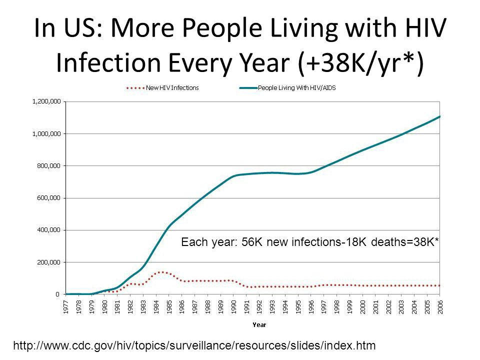 In US: More People Living with HIV Infection Every Year (+38K/yr*)