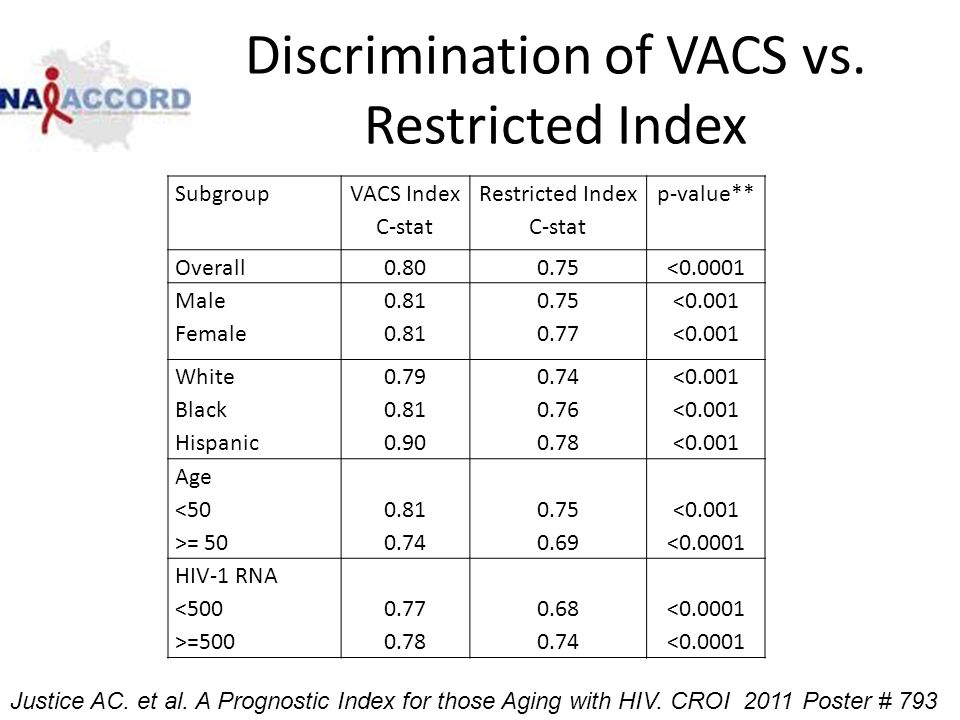 Discrimination of VACS vs. Restricted Index