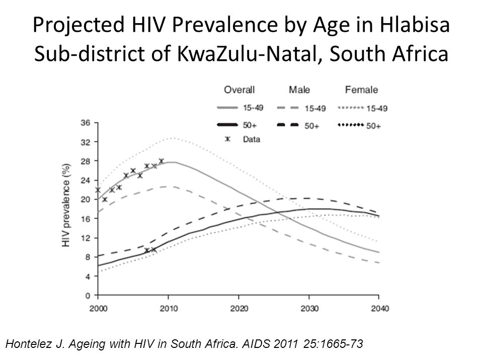 Projected HIV Prevalence by Age in Hlabisa Sub-district of KwaZulu-Natal, South Africa