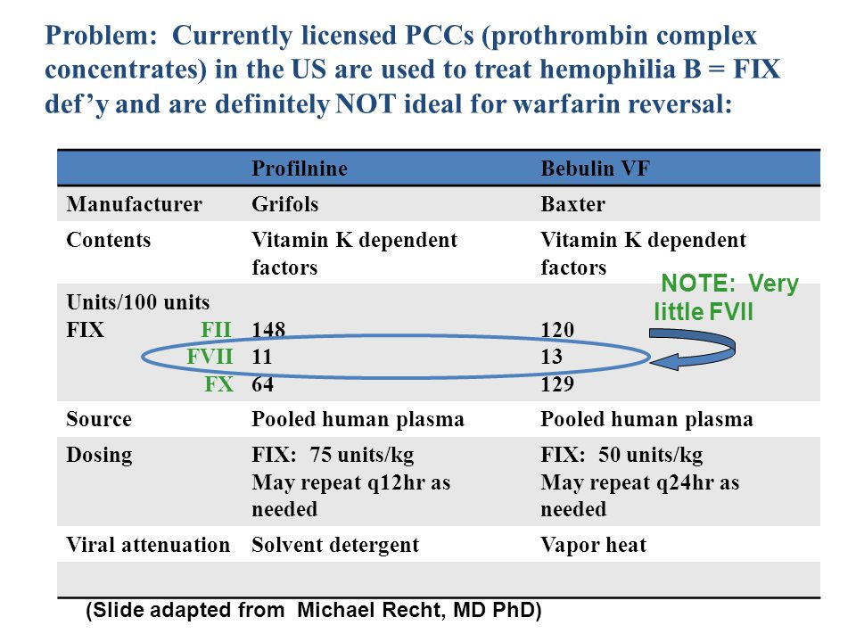 Problem: Currently licensed PCCs (prothrombin complex concentrates) in the US are used to treat hemophilia B = FIX def'y and are definitely NOT ideal for warfarin reversal: