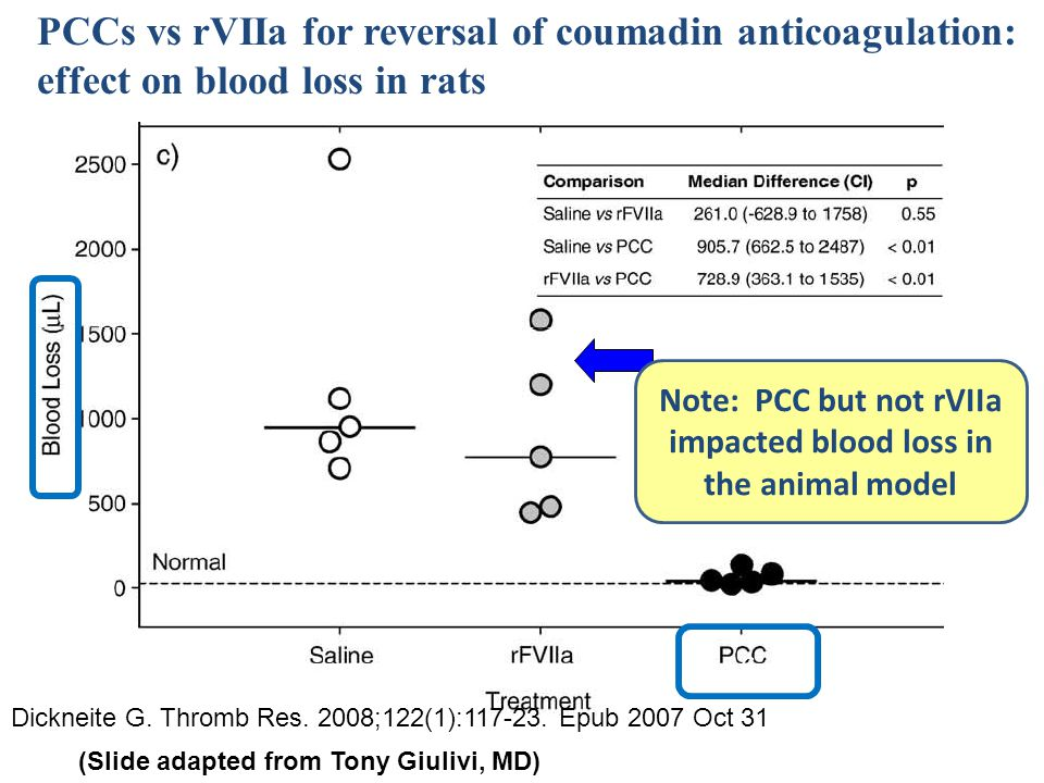Note: PCC but not rVIIa impacted blood loss in the animal model