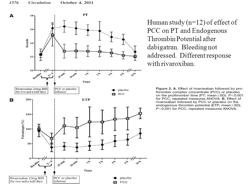 Human study (n=12) of effect of