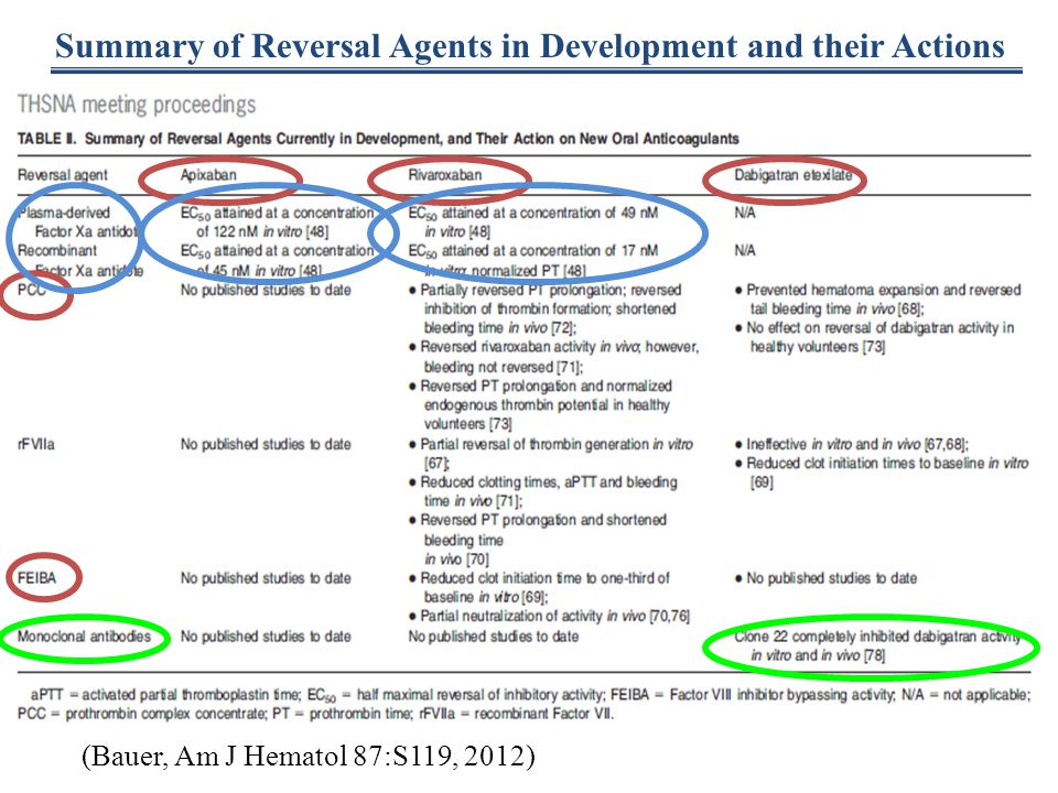 Summary of Reversal Agents in Development and their Actions