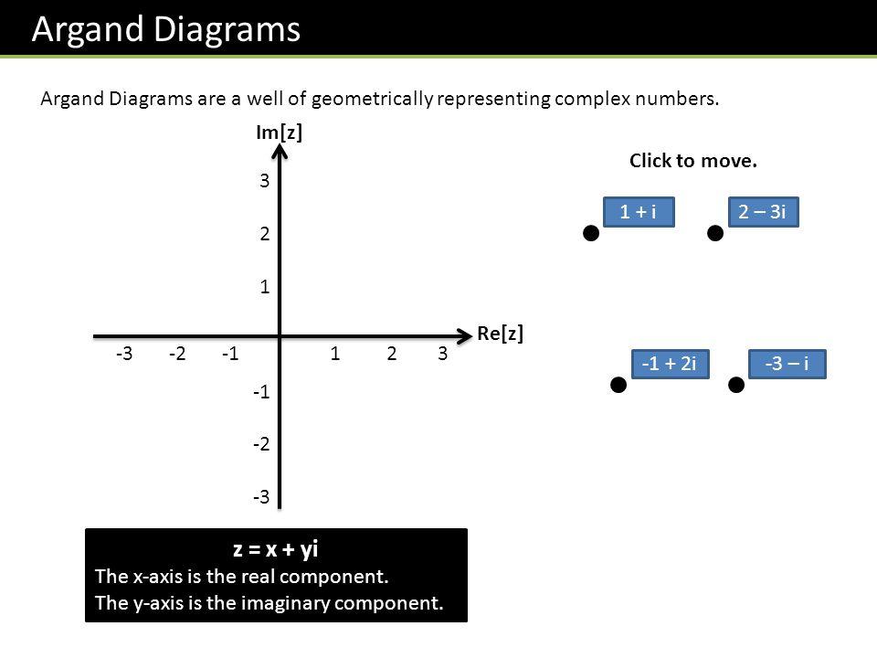 Argand Diagrams z = x + yi