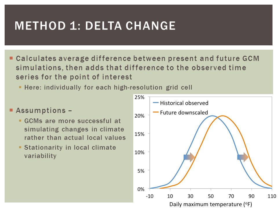 Method 1: Delta Change