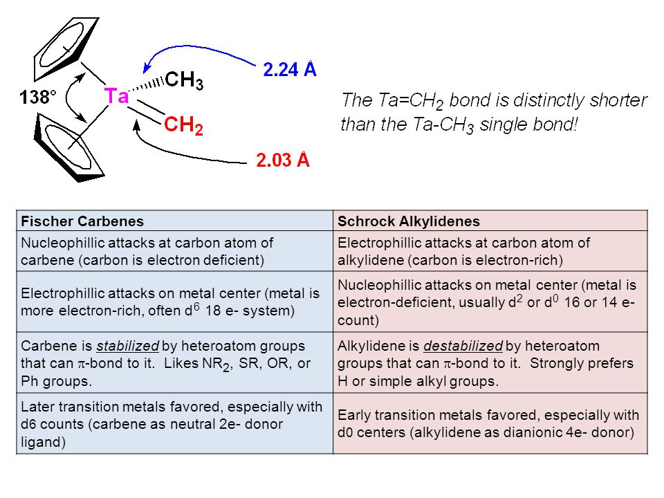 Fischer Carbenes Schrock Alkylidenes. Nucleophillic attacks at carbon atom of carbene (carbon is electron deficient)
