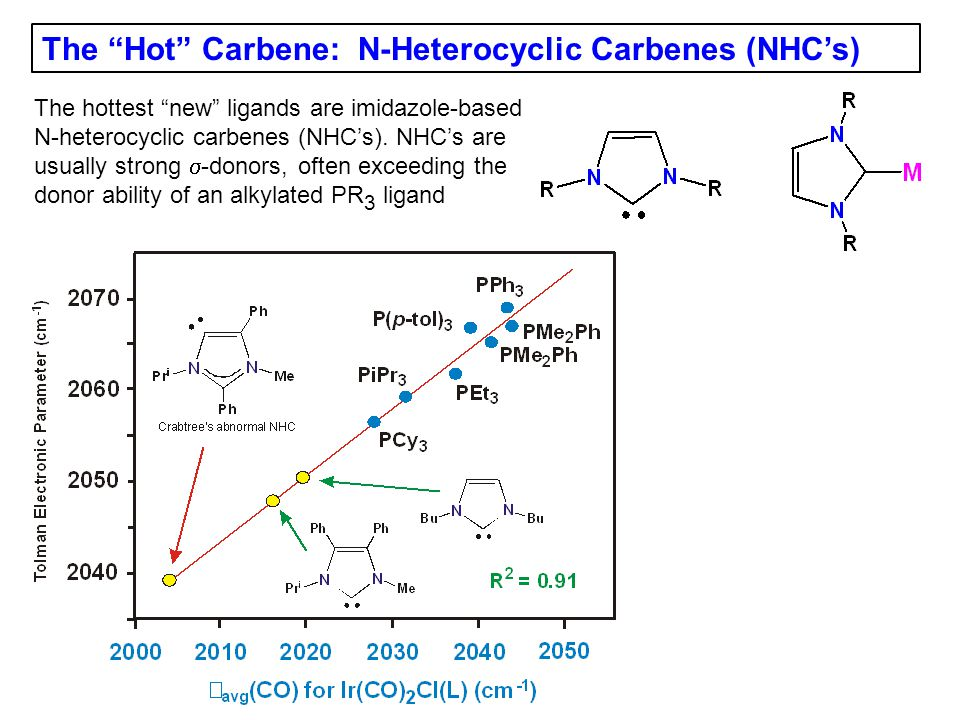 The Hot Carbene: N-Heterocyclic Carbenes (NHC's)