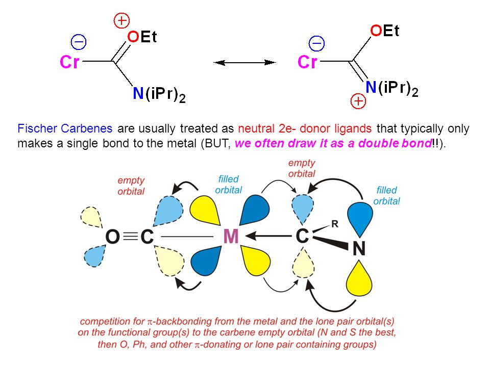 Fischer Carbenes are usually treated as neutral 2e- donor ligands that typically only makes a single bond to the metal (BUT, we often draw it as a double bond!!).