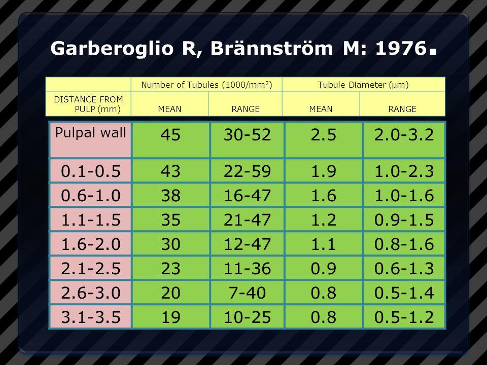 Garberoglio R, Brännström M: 1976.