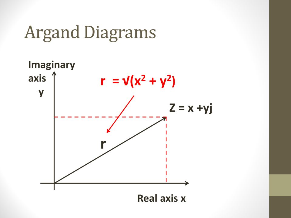 Argand Diagrams r r = √(x2 + y2)