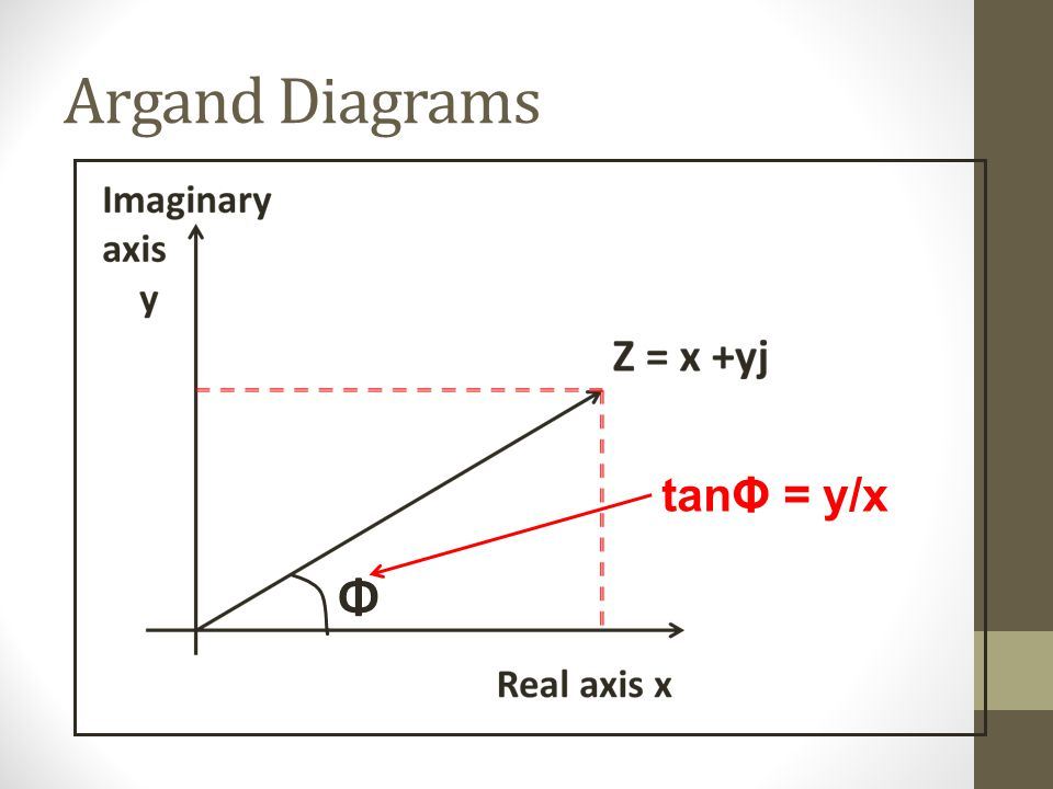 Argand Diagrams tanΦ = y/x Φ