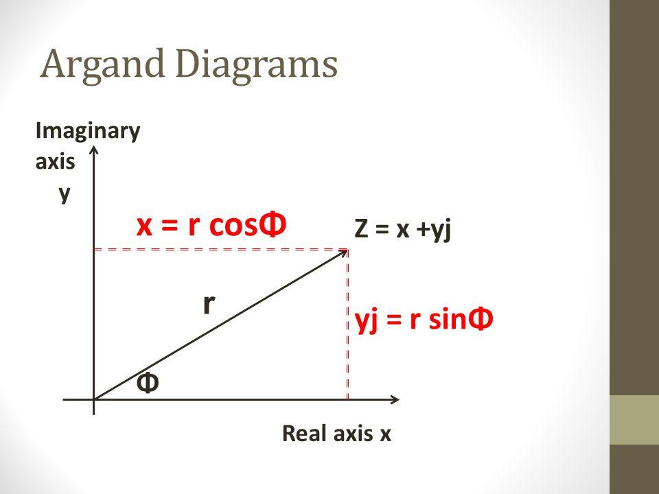 Argand Diagrams x = r cosΦ r yj = r sinΦ Z = x +yj Φ Imaginary axis y