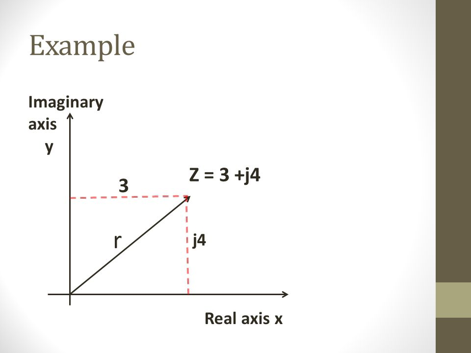 Example Imaginary axis y Real axis x Z = 3 +j4 3 r j4