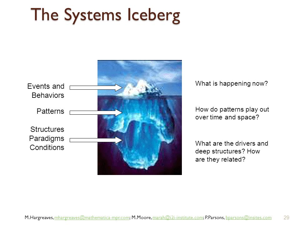 The Systems Iceberg Events and Behaviors Patterns