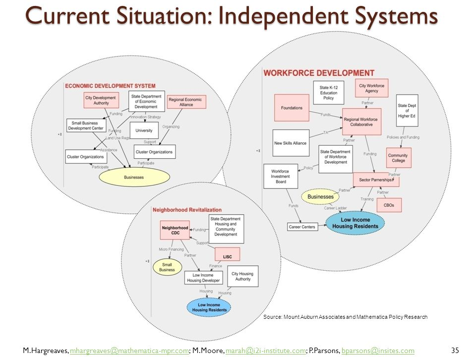 Current Situation: Independent Systems