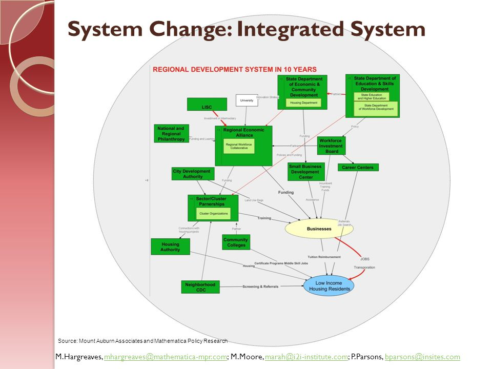 System Change: Integrated System
