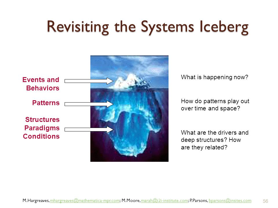 Revisiting the Systems Iceberg