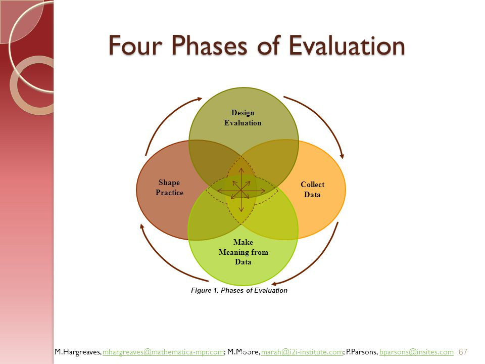 Four Phases of Evaluation