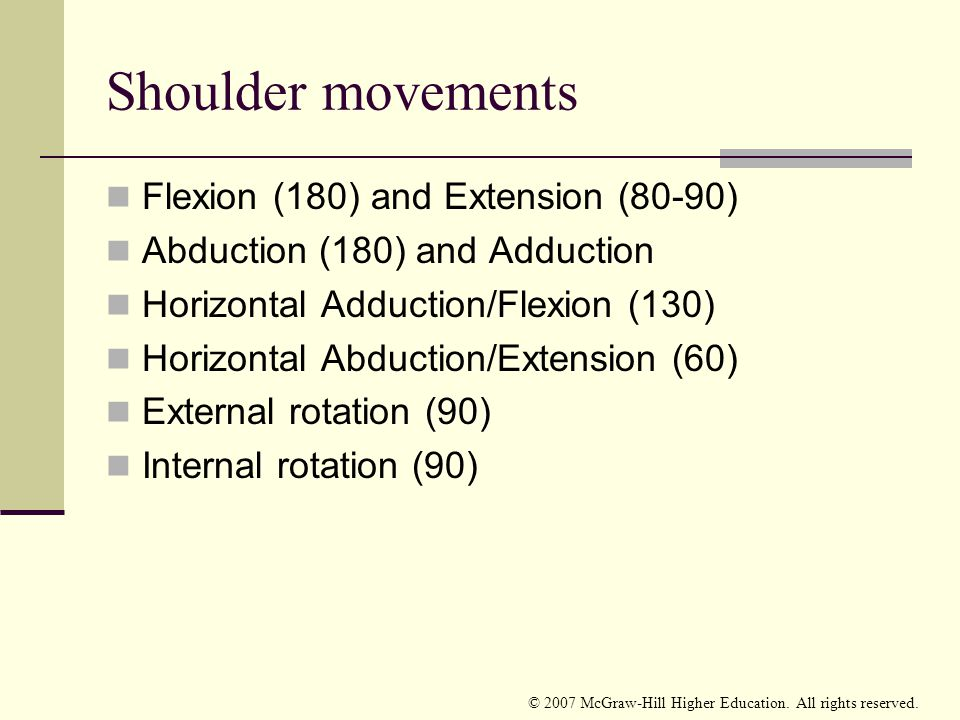 Shoulder movements Flexion (180) and Extension (80-90)