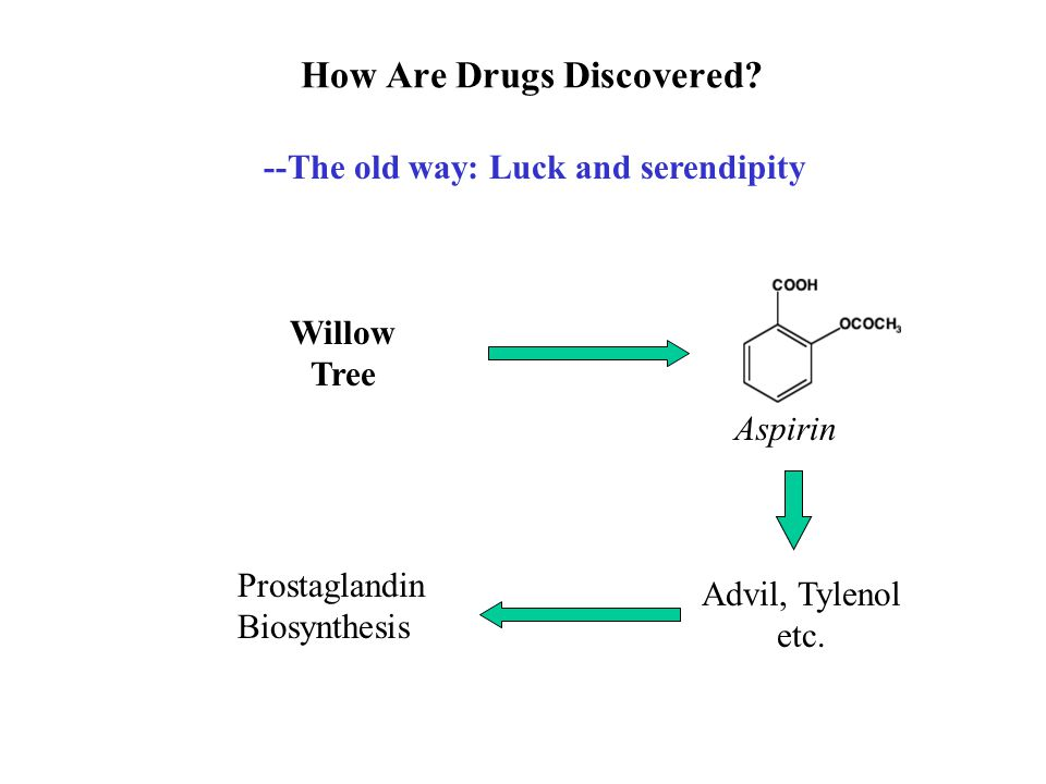 How Are Drugs Discovered