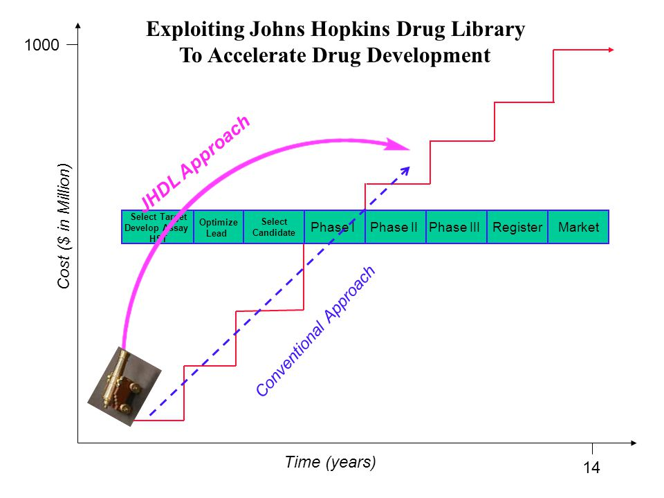 Exploiting Johns Hopkins Drug Library To Accelerate Drug Development