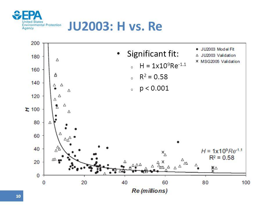 JU2003: H vs. Re Significant fit: H = 1x109Re-1.1 R2 = 0.58