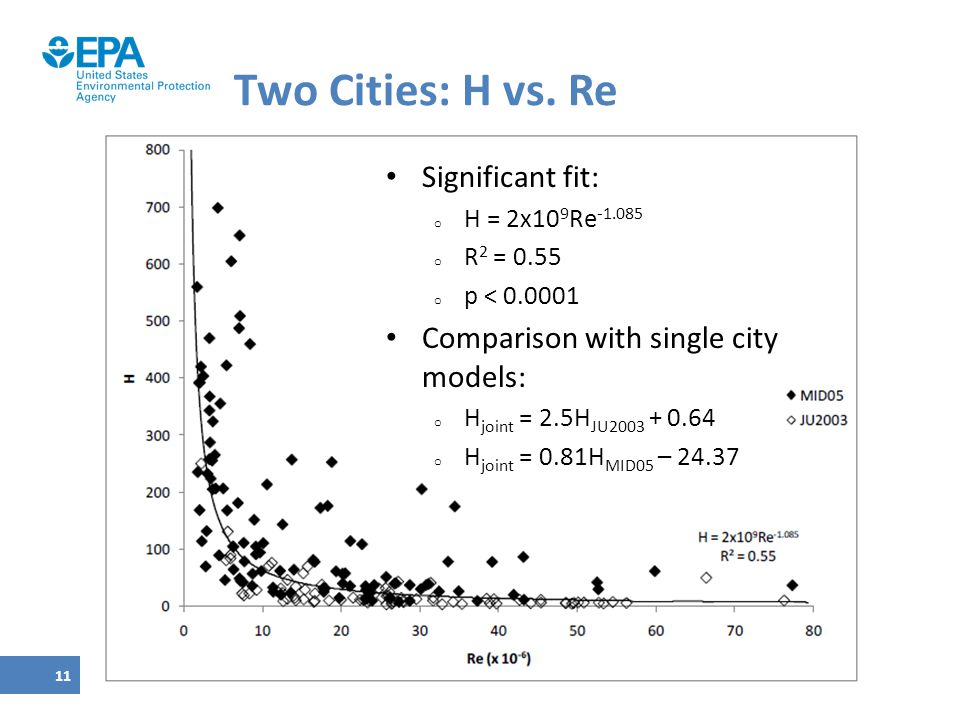 Two Cities: H vs. Re Significant fit:
