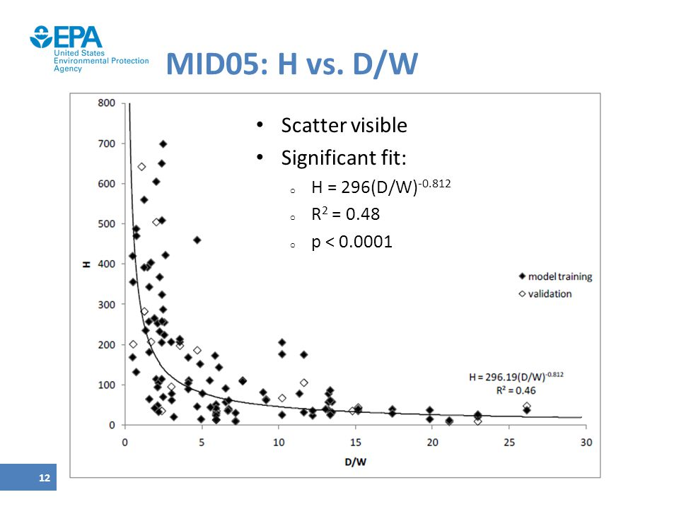 MID05: H vs. D/W Scatter visible Significant fit: H = 296(D/W)-0.812