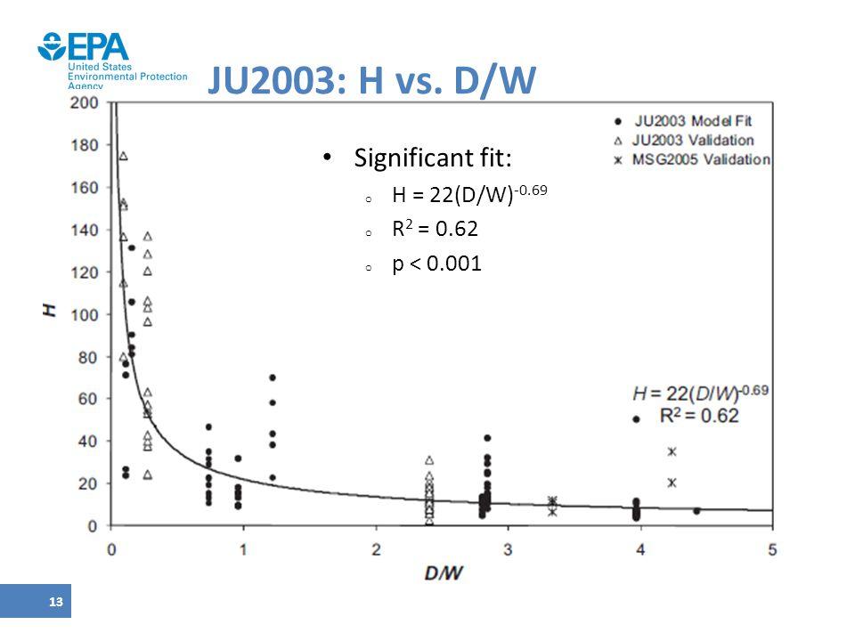 JU2003: H vs. D/W Significant fit: H = 22(D/W)-0.69 R2 = 0.62