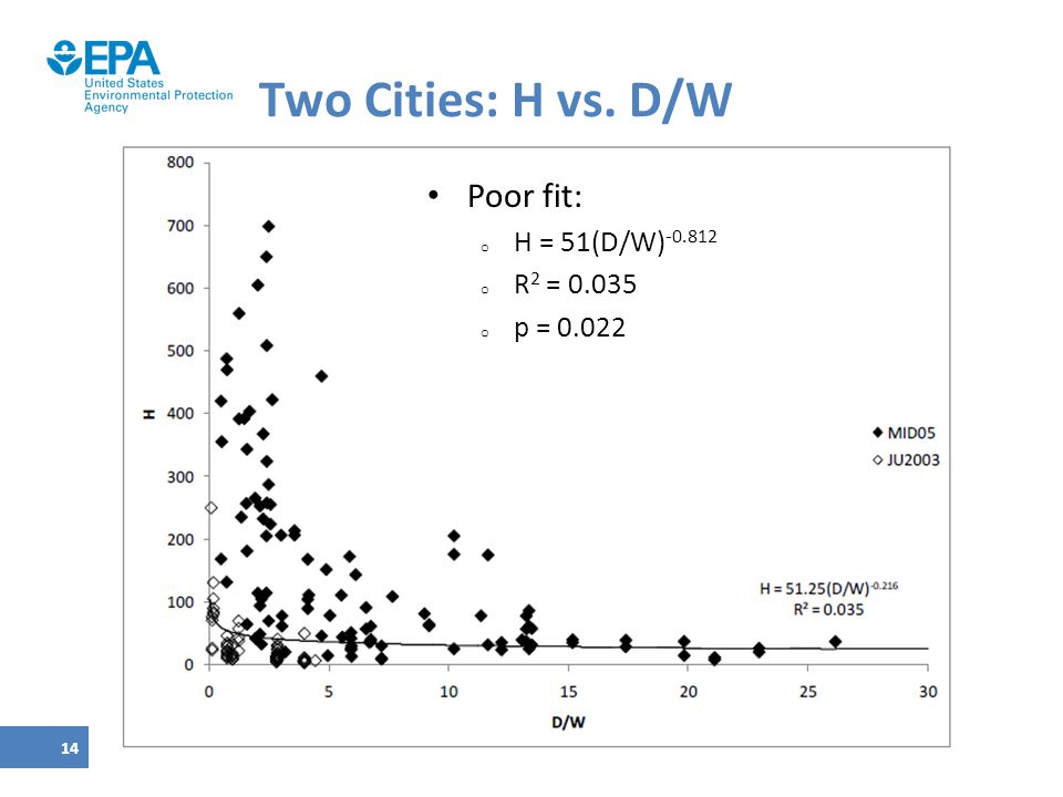 Two Cities: H vs. D/W Poor fit: H = 51(D/W)-0.812 R2 = 0.035 p = 0.022