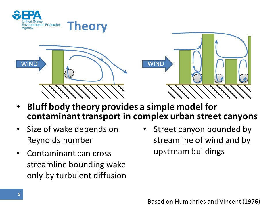 Theory WIND. Bluff body theory provides a simple model for contaminant transport in complex urban street canyons.