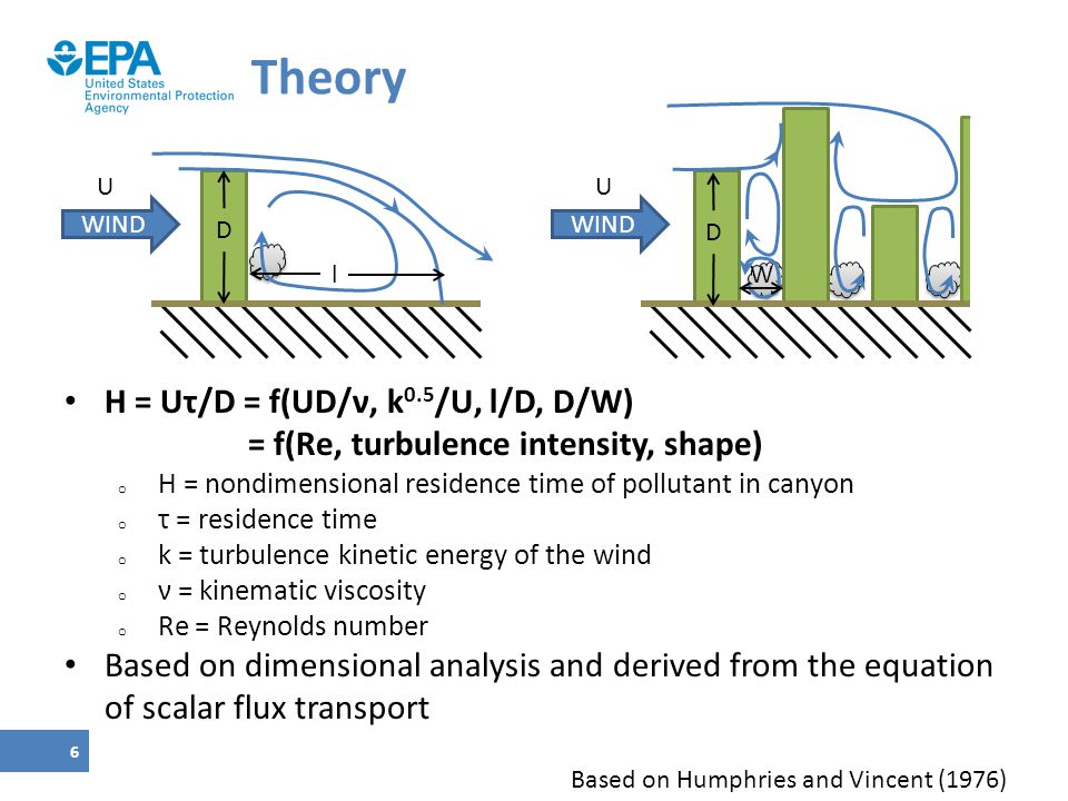 Theory H = Uτ/D = f(UD/ν, k0.5/U, l/D, D/W)