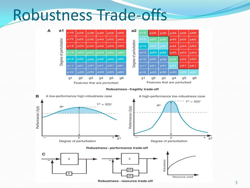 Robustness Trade-offs