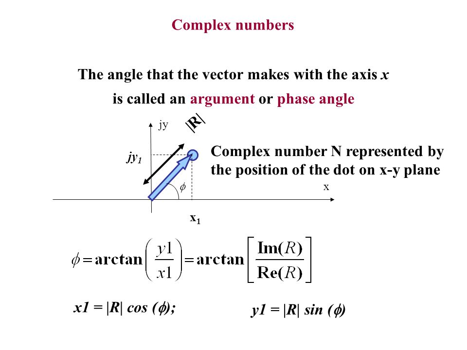 Complex number N represented by the position of the dot on x-y plane