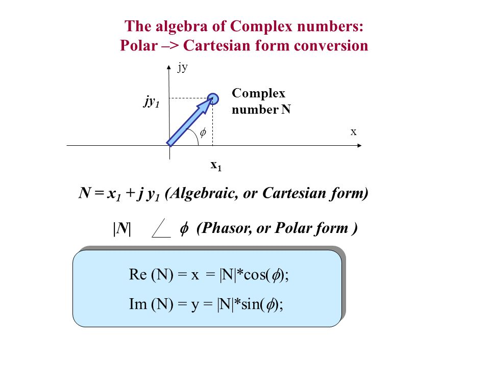 The algebra of Complex numbers: Polar –> Cartesian form conversion