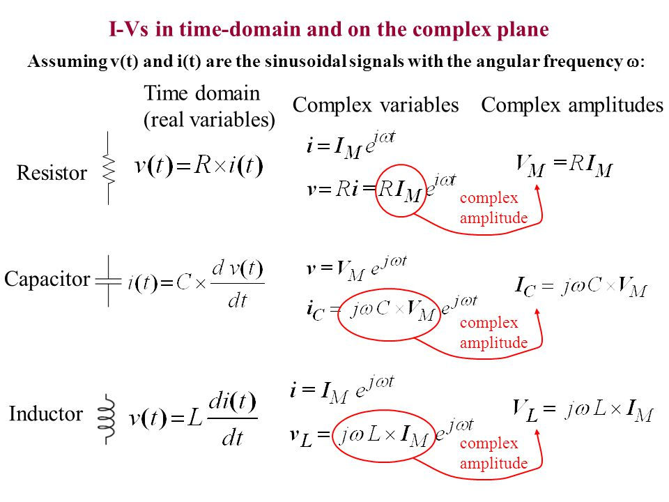 I-Vs in time-domain and on the complex plane